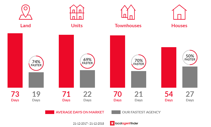 Average time to sell property in Altona North, VIC 3025