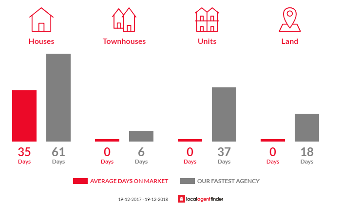 Average time to sell property in Alumy Creek, NSW 2460