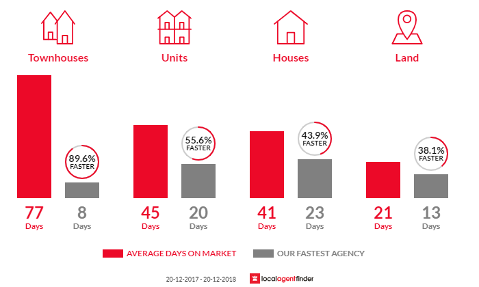 Average time to sell property in Ambarvale, NSW 2560