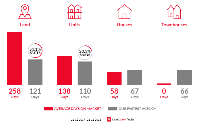 Average time to sell property in Ambleside, TAS 7310