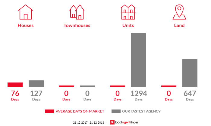 Average time to sell property in Amherst, VIC 3371