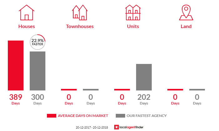 Average time to sell property in Amity, QLD 4183