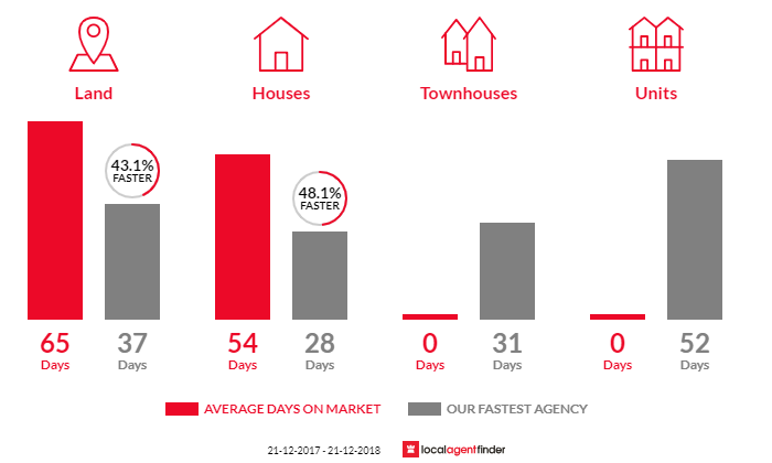 Average time to sell property in Anakie, VIC 3213