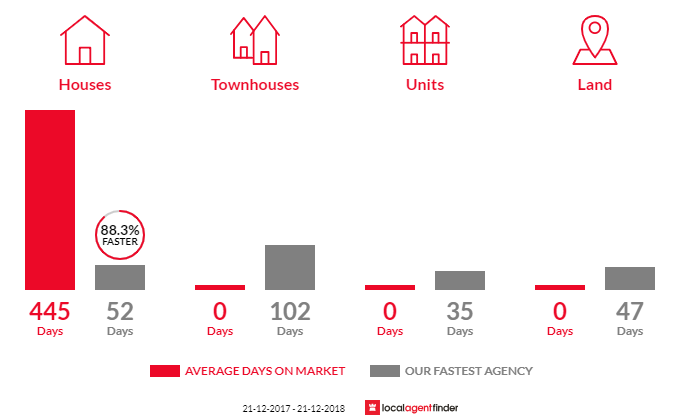 Average time to sell property in Anderson, VIC 3995