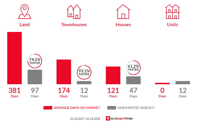Average time to sell property in Andrews Farm, SA 5114