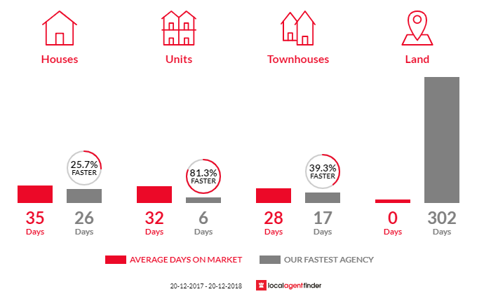 Average time to sell property in Annandale, NSW 2038