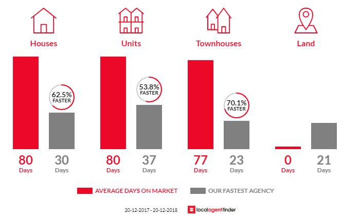 Average time to sell property in Annerley, QLD 4103