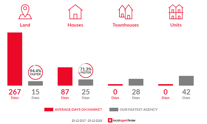 Average time to sell property in Anstead, QLD 4070
