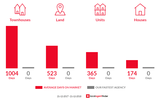 Average time to sell property in Apollo Bay, VIC 3233