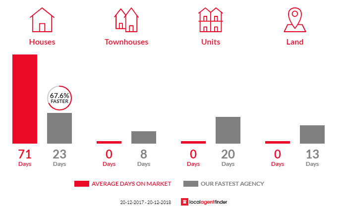 Average time to sell property in Appin, NSW 2560