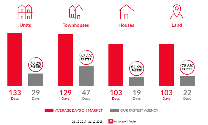 Average time to sell property in Applecross, WA 6153