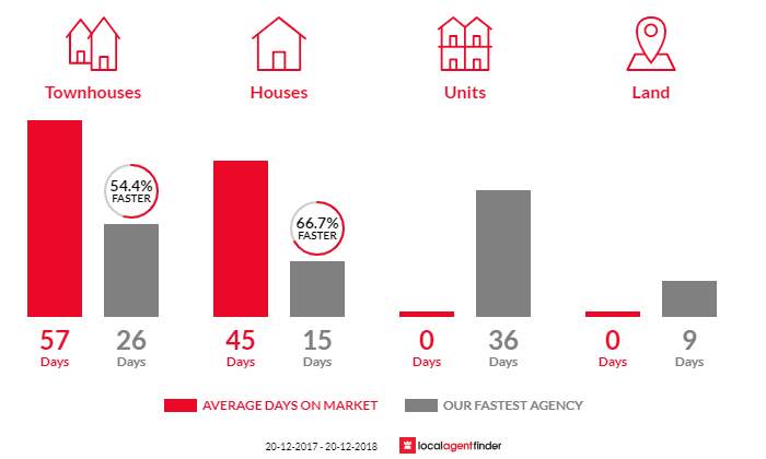 Average time to sell property in Arana Hills, QLD 4054