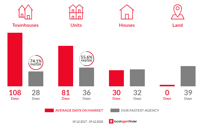 Average time to sell property in Aranda, ACT 2614