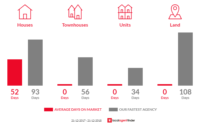 Average time to sell property in Arcadia, VIC 3631