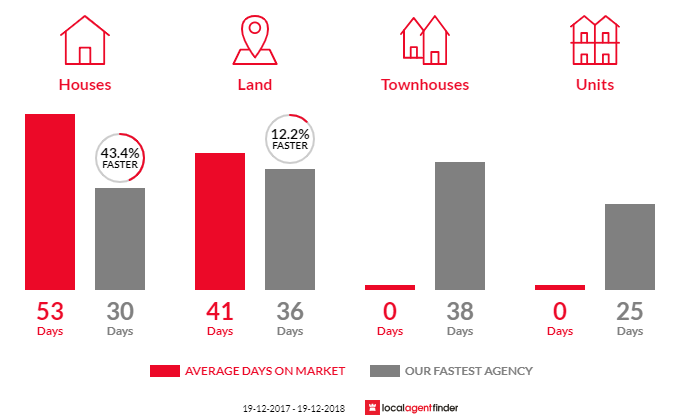 Average time to sell property in Arcadia Vale, NSW 2283