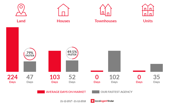 Average time to sell property in Archies Creek, VIC 3995