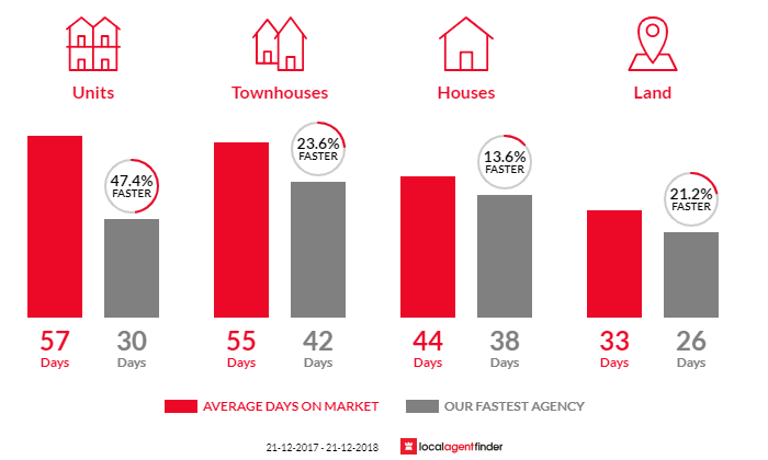 Average time to sell property in Ardeer, VIC 3022