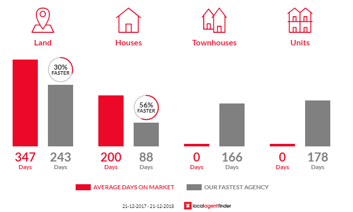 Average time to sell property in Argyle, WA 6239
