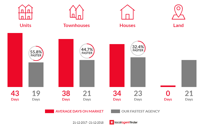 Average time to sell property in Armadale, VIC 3143