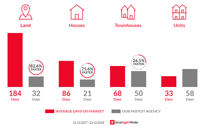 Average time to sell property in Armadale, WA 6112