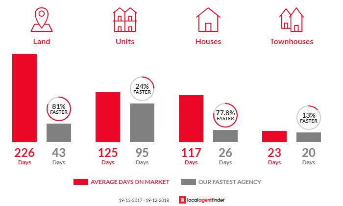 Average time to sell property in Armidale, NSW 2350
