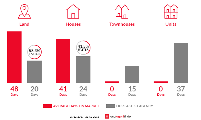 Average time to sell property in Armstrong Creek, VIC 3217