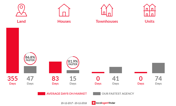 Average time to sell property in Armstrong Creek, QLD 4520