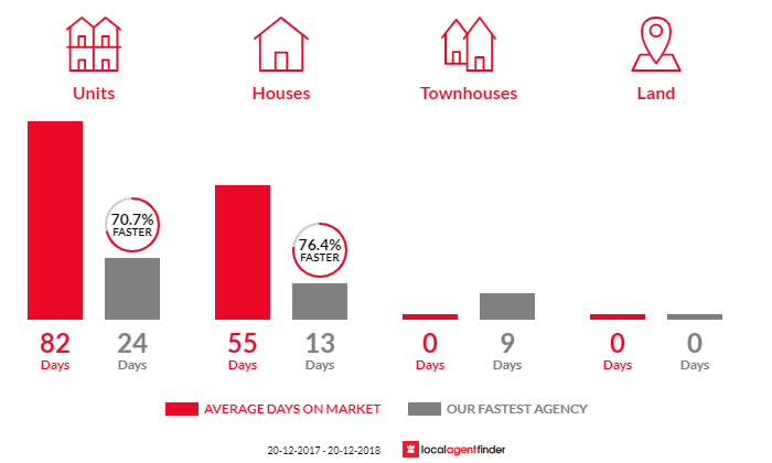 Average time to sell property in Arncliffe, NSW 2205