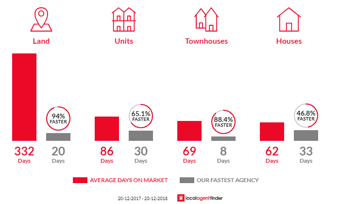 Average time to sell property in Aroona, QLD 4551