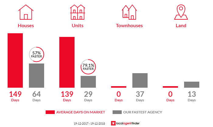 Average time to sell property in Arrawarra Headland, NSW 2456