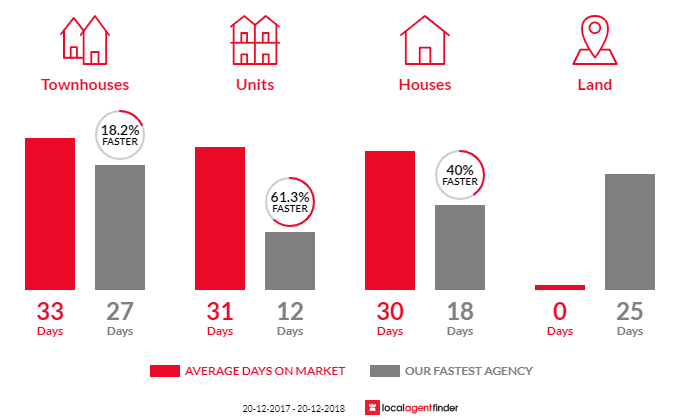 Average time to sell property in Artarmon, NSW 2064