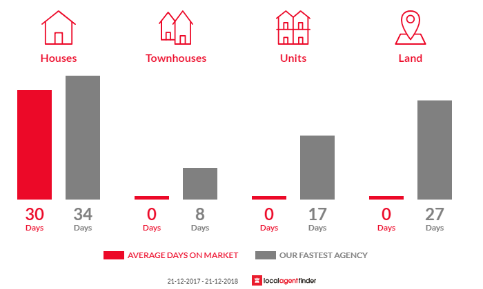 Average time to sell property in Arthurs Creek, VIC 3099