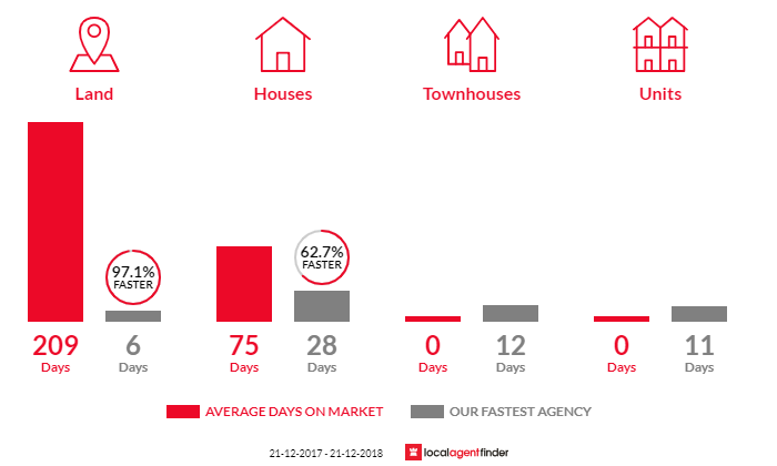 Average time to sell property in Arthurs Seat, VIC 3936