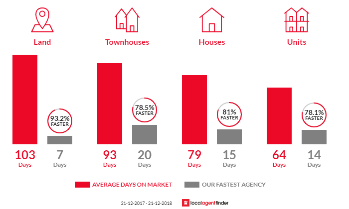 Average time to sell property in Arundel, QLD 4214