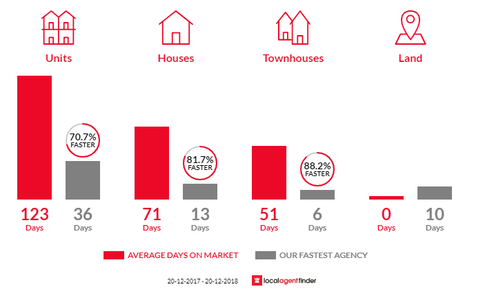 Average time to sell property in Ascot, QLD 4007