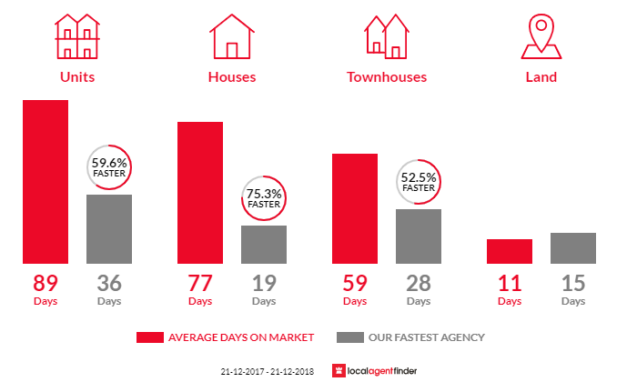 Average time to sell property in Ascot Park, SA 5043