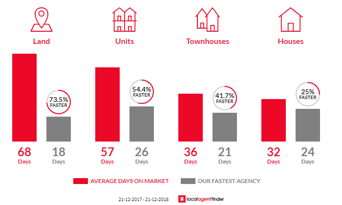 Average time to sell property in Ascot Vale, VIC 3032