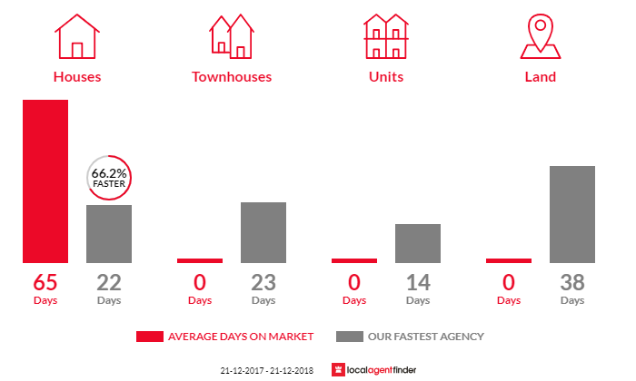 Average time to sell property in Ashbourne, VIC 3442