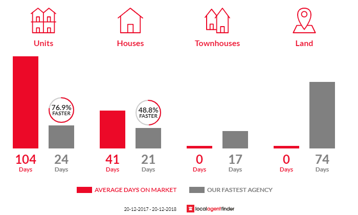 Average time to sell property in Ashbury, NSW 2193