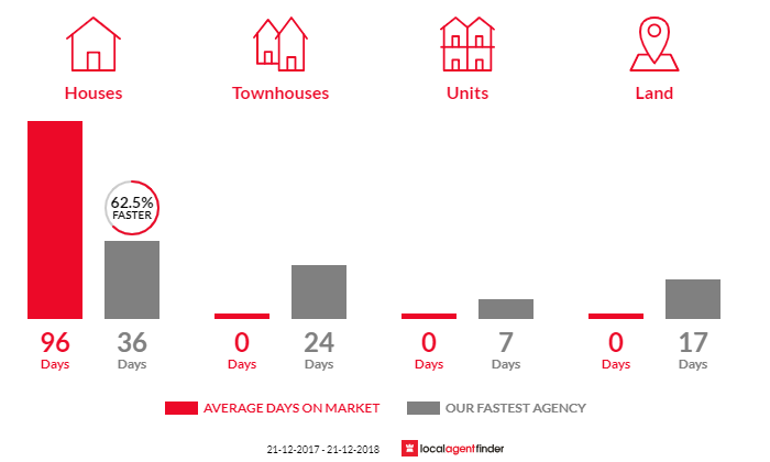Average time to sell property in Ashby, WA 6065
