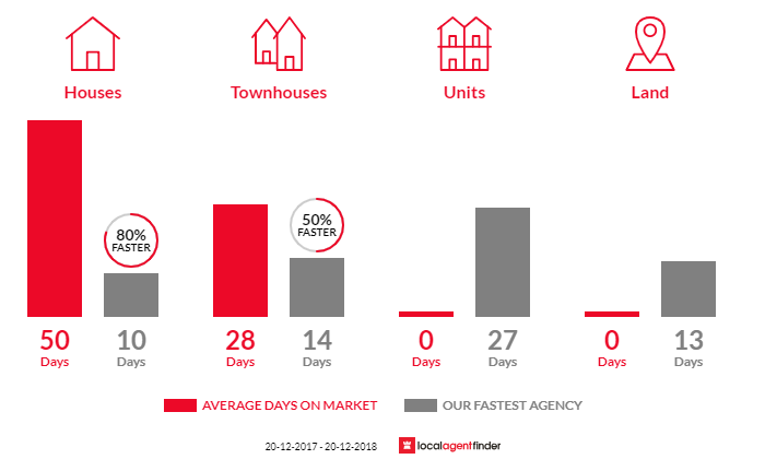 Average time to sell property in Ashcroft, NSW 2168