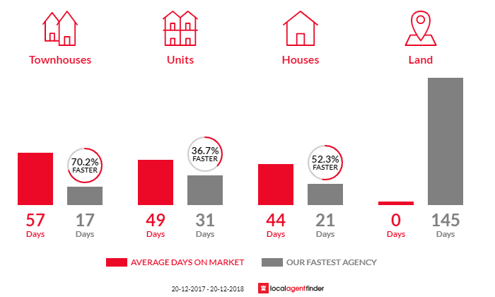 Average time to sell property in Ashfield, NSW 2131