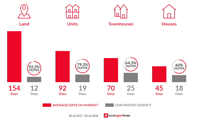 Average time to sell property in Ashgrove, QLD 4060