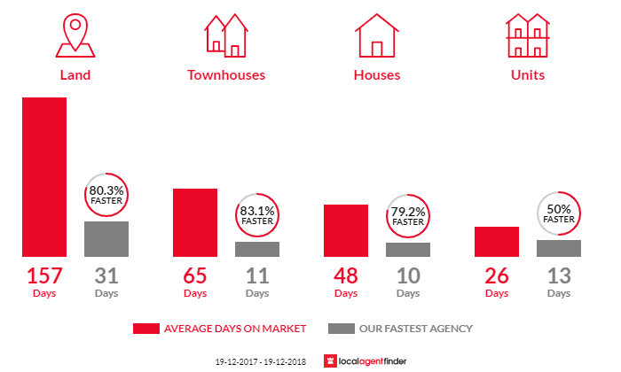 Average time to sell property in Ashtonfield, NSW 2323