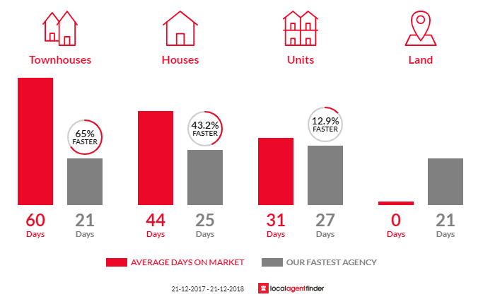 Average time to sell property in Ashwood, VIC 3147