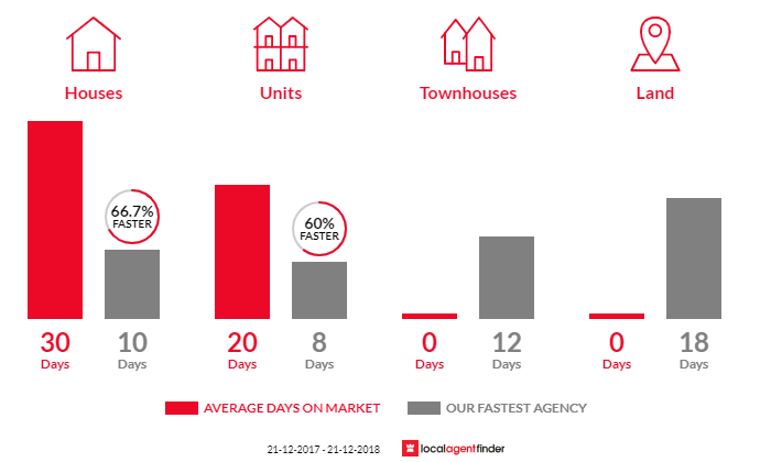 Average time to sell property in Aspendale Gardens, VIC 3195
