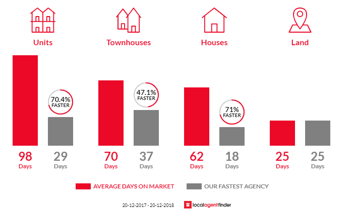 Average time to sell property in Asquith, NSW 2077