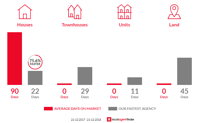 Average time to sell property in Athlone, VIC 3818