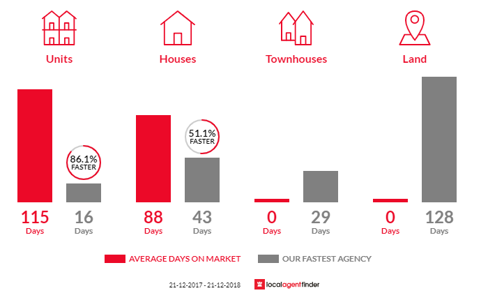Average time to sell property in Athol Park, SA 5012