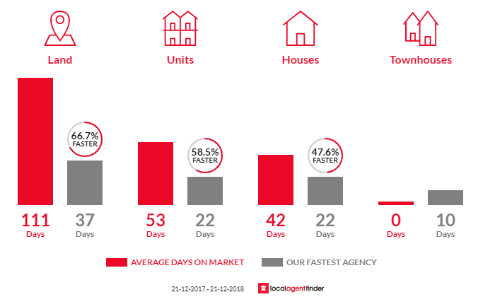 Average time to sell property in Attwood, VIC 3049